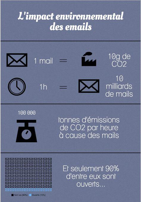 Gestes écologiques au quotidien : effacer ses emails